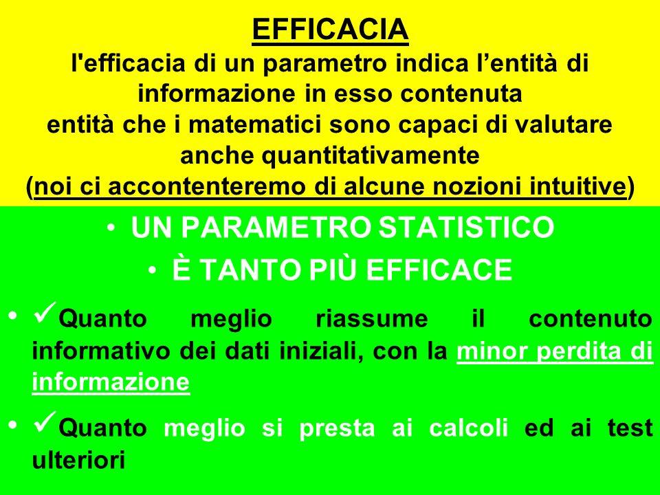 EFFICACIA l efficacia di un parametro indica lentità di informazione in esso contenuta entità che i matematici sono capaci di valutare anche quantitativamente (noi ci accontenteremo di alcune nozioni intuitive) UN PARAMETRO STATISTICO È TANTO PIÙ EFFICACE Quanto meglio riassume il contenuto informativo dei dati iniziali, con la minor perdita di informazione Quanto meglio si presta ai calcoli ed ai test ulteriori