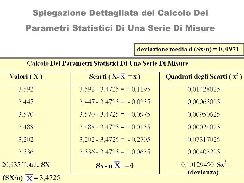 Spiegazione Dettagliata del Calcolo Dei Parametri Statistici Di Una Serie Di Misure deviazione media d (Sx/n) = 0, 0971 (devianza) (SX/ n ) = 3,4725