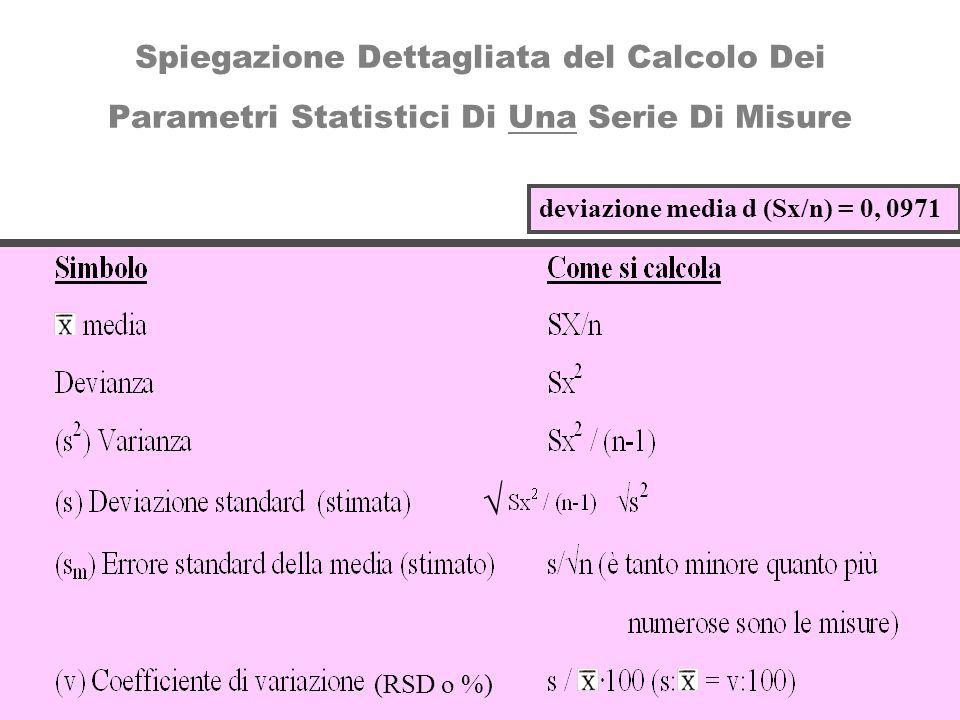 Spiegazione Dettagliata del Calcolo Dei Parametri Statistici Di Una Serie Di Misure deviazione media d (Sx/n) = 0, 0971 (RSD o %)
