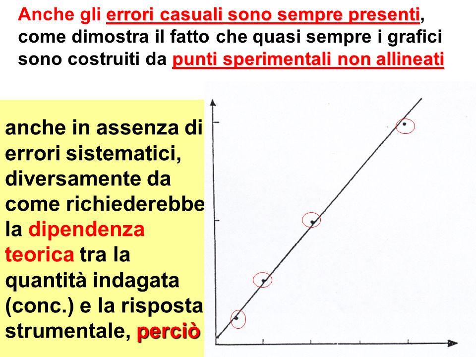 perciò anche in assenza di errori sistematici, diversamente da come richiederebbe la dipendenza teorica tra la quantità indagata (conc.) e la risposta