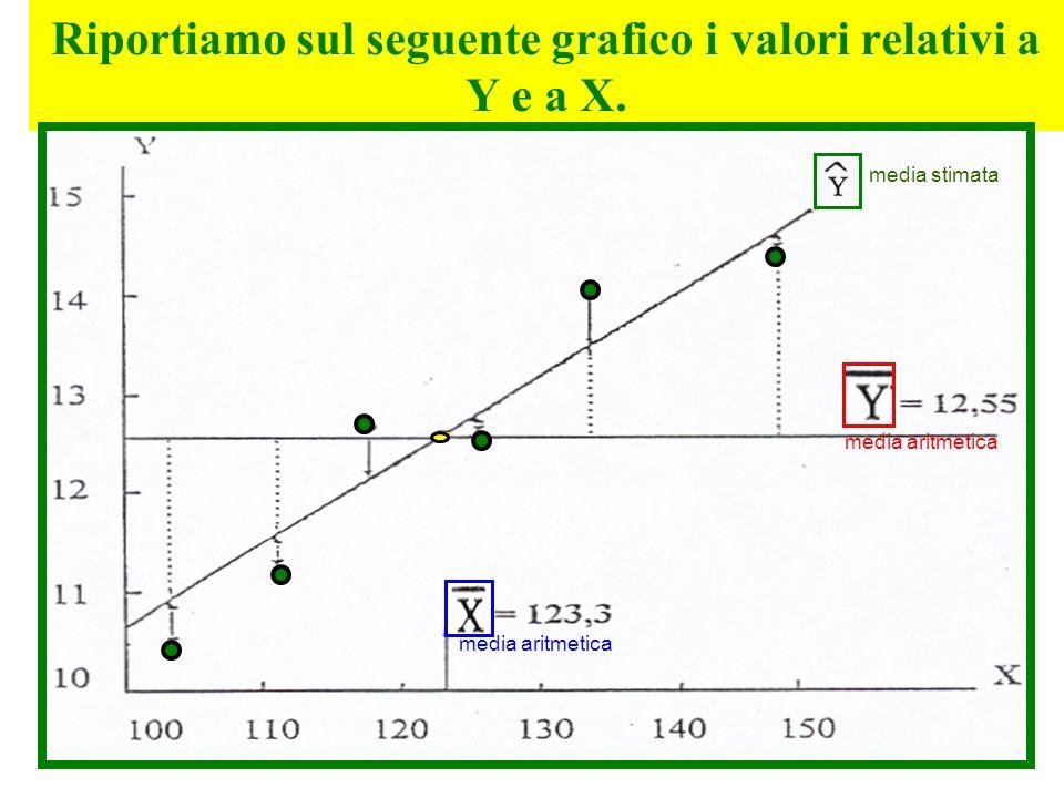 Riportiamo sul seguente grafico i valori relativi a Y e a X. media stimata media aritmetica