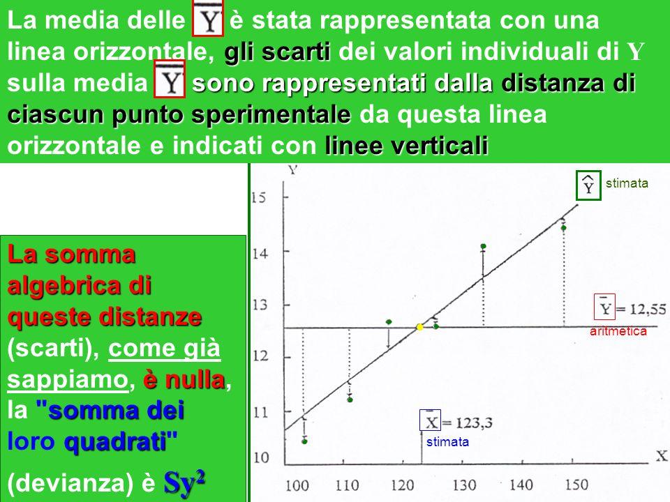 La somma algebrica di queste distanze è nulla somma dei quadrati Sy 2 La somma algebrica di queste distanze (scarti), come già sappiamo, è nulla, la somma dei loro quadrati (devianza) è Sy 2 gli scarti sono rappresentati dalla distanza di ciascun punto sperimentale linee verticali La media delle è stata rappresentata con una linea orizzontale, gli scarti dei valori individuali di Y sulla media sono rappresentati dalla distanza di ciascun punto sperimentale da questa linea orizzontale e indicati con linee verticali stimata aritmetica
