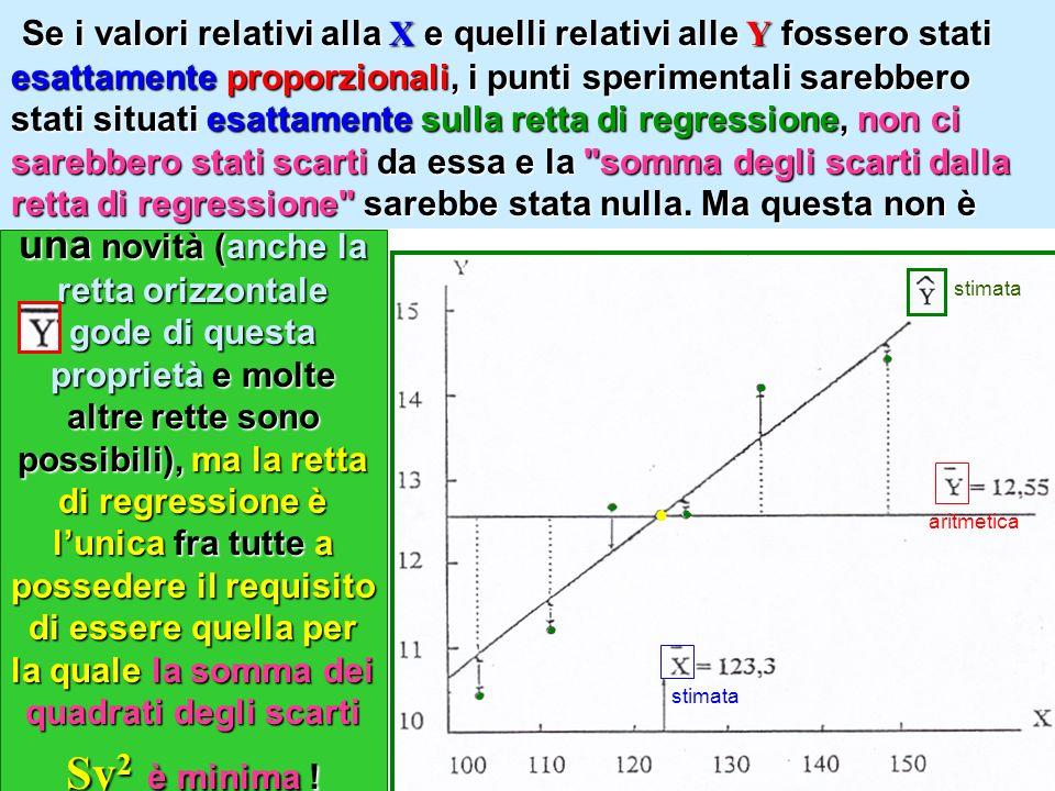 una novità (anche la retta orizzontale gode di questa proprietà e molte altre rette sono possibili), ma la retta di regressione è lunica fra tutte a possedere il requisito di essere quella per la quale la somma dei quadrati degli scarti Sy 2 è minima .
