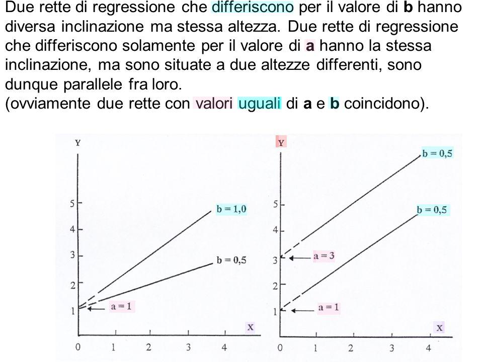 Due rette di regressione che differiscono per il valore di b hanno diversa inclinazione ma stessa altezza. Due rette di regressione che differiscono s