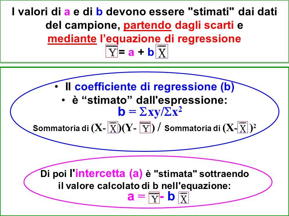 I valori di a e di b devono essere stimati dai dati del campione, partendo dagli scarti e mediante lequazione di regressione = a + b Il coefficiente di regressione (b) è stimato dall espressione: b = xy/ x 2 Sommatoria di (X - )(Y - ) / Sommatoria di (X - ) 2 Di poi l intercetta (a) è stimata sottraendo il valore calcolato di b nell equazione: a = - b