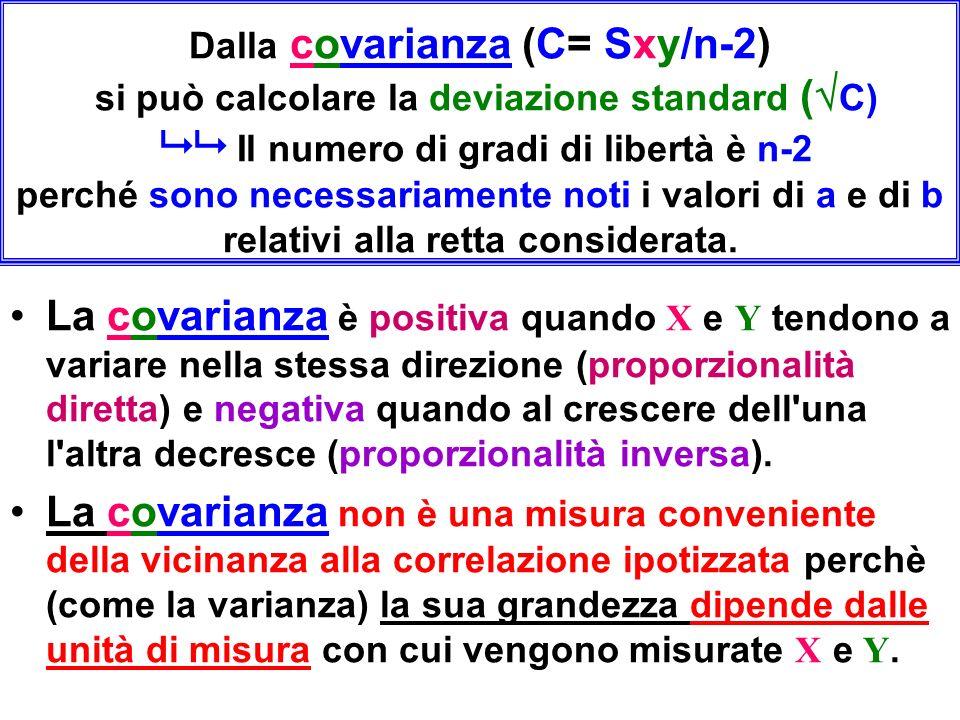 Dalla covarianza (C= Sxy/n-2) si può calcolare la deviazione standard ( C) Il numero di gradi di libertà è n-2 perché sono necessariamente noti i valori di a e di b relativi alla retta considerata.