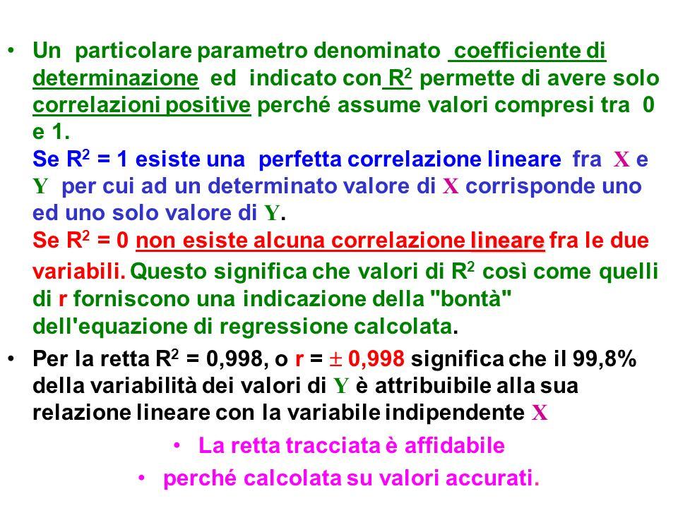 lineareUn particolare parametro denominato coefficiente di determinazione ed indicato con R 2 permette di avere solo correlazioni positive perché assu