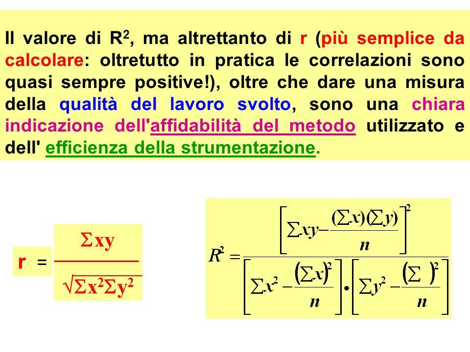 Il valore di R 2, ma altrettanto di r (più semplice da calcolare: oltretutto in pratica le correlazioni sono quasi sempre positive!), oltre che dare u