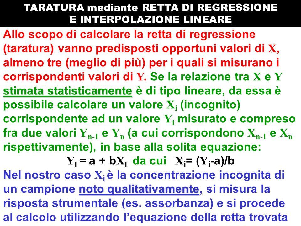 stimata statisticamente Allo scopo di calcolare la retta di regressione (taratura) vanno predisposti opportuni valori di X, almeno tre (meglio di più) per i quali si misurano i corrispondenti valori di Y.