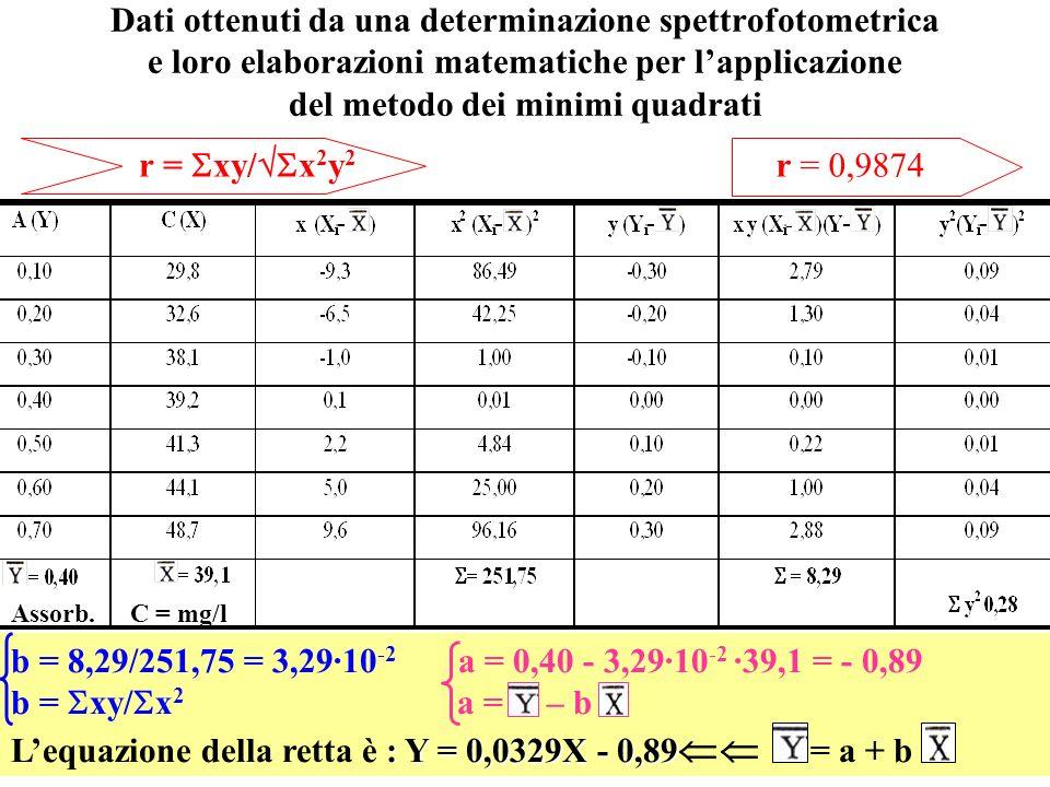 Dati ottenuti da una determinazione spettrofotometrica e loro elaborazioni matematiche per lapplicazione del metodo dei minimi quadrati C = mg/lAssorb