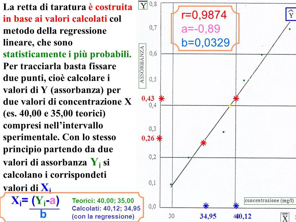 La retta di taratura è costruita in base ai valori calcolati col metodo della regressione lineare, che sono statisticamente i più probabili.