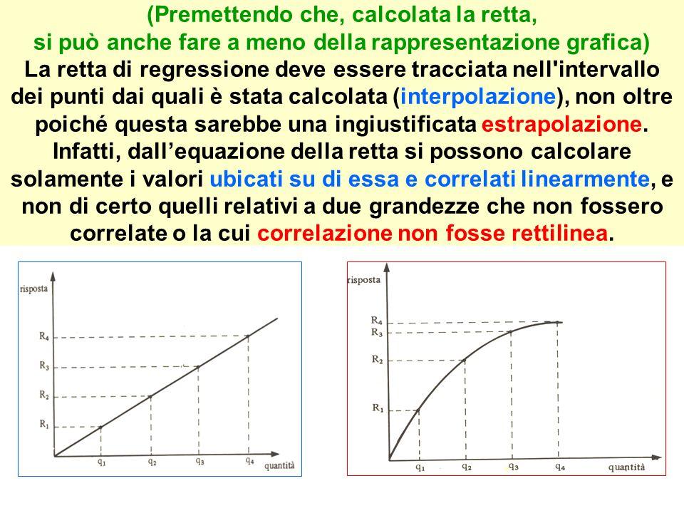 (Premettendo che, calcolata la retta, si può anche fare a meno della rappresentazione grafica) La retta di regressione deve essere tracciata nell intervallo dei punti dai quali è stata calcolata (interpolazione), non oltre poiché questa sarebbe una ingiustificata estrapolazione.