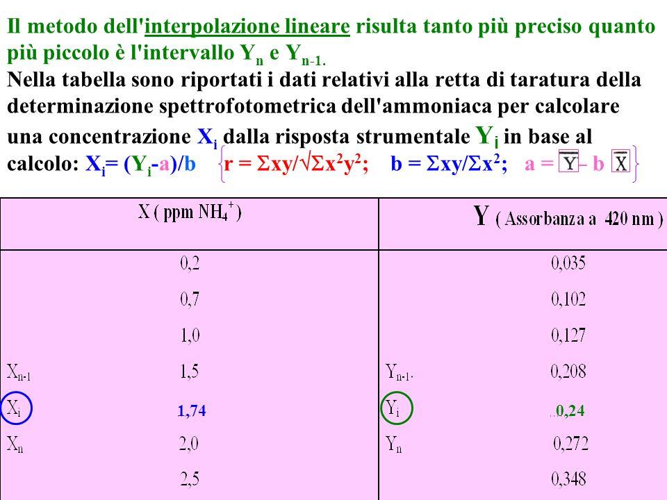 Il metodo dell'interpolazione lineare risulta tanto più preciso quanto più piccolo è l'intervallo Y n e Y n-1. Nella tabella sono riportati i dati rel
