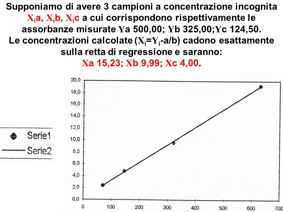 Supponiamo di avere 3 campioni a concentrazione incognita X i a, X i b, X i c a cui corrispondono rispettivamente le assorbanze misurate Y a 500,00; Y b 325,00; Y c 124,50.