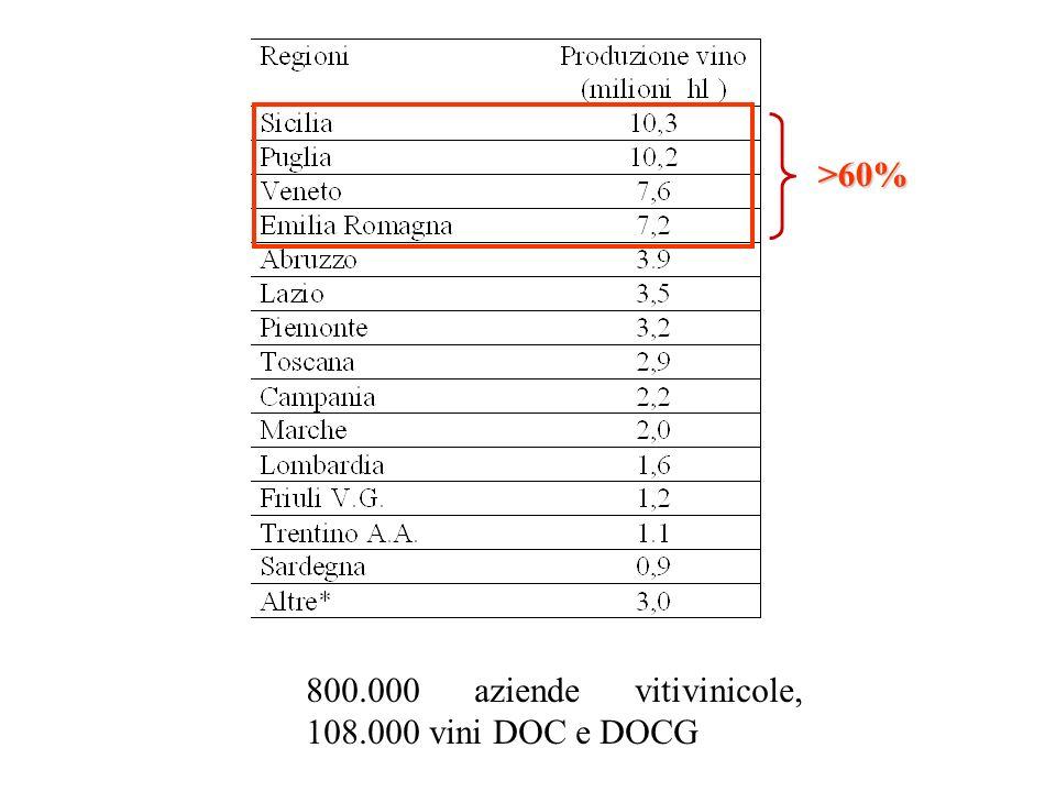 800.000 aziende vitivinicole, 108.000 vini DOC e DOCG >60%