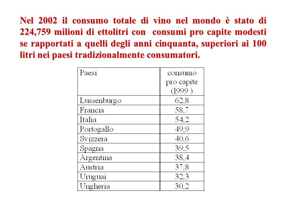 Nel 2002 il consumo totale di vino nel mondo è stato di 224,759 milioni di ettolitri con consumi pro capite modesti se rapportati a quelli degli anni