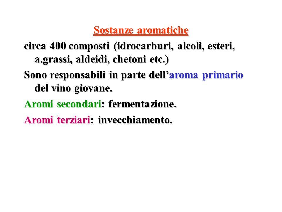 Sostanze aromatiche circa 400 composti (idrocarburi, alcoli, esteri, a.grassi, aldeidi, chetoni etc.) Sono responsabili in parte dellaroma primario de