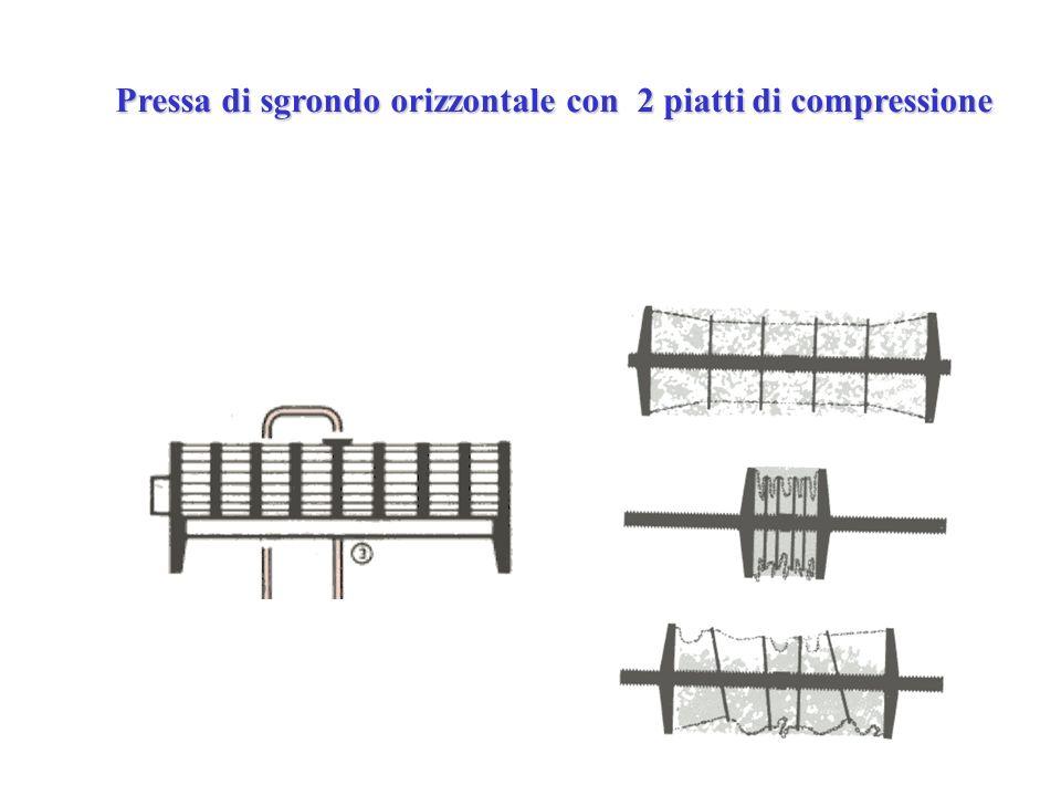 Pressa di sgrondo orizzontale con 2 piatti di compressione