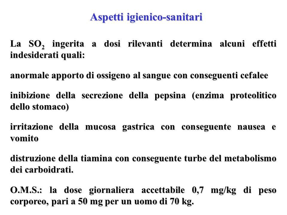 Aspetti igienico-sanitari La SO 2 ingerita a dosi rilevanti determina alcuni effetti indesiderati quali: anormale apporto di ossigeno al sangue con co