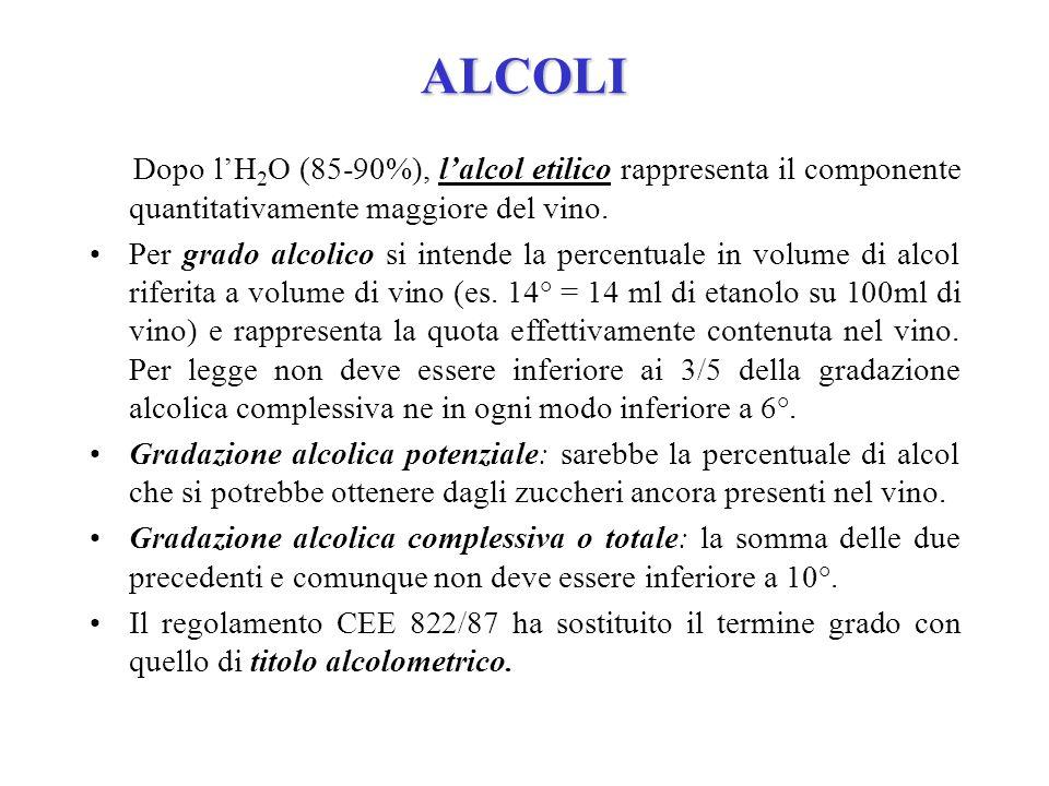 ALCOLI Dopo lH 2 O (85-90%), lalcol etilico rappresenta il componente quantitativamente maggiore del vino. Per grado alcolico si intende la percentual