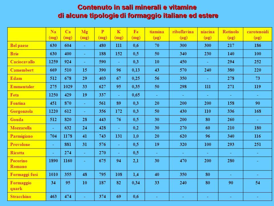 Contenuto in sali minerali e vitamine di alcune tipologie di formaggio italiane ed estere Na (mg) Ca (mg) Mg (mg) P (mg) K (mg) Fe (mg) tiamina (μg) r