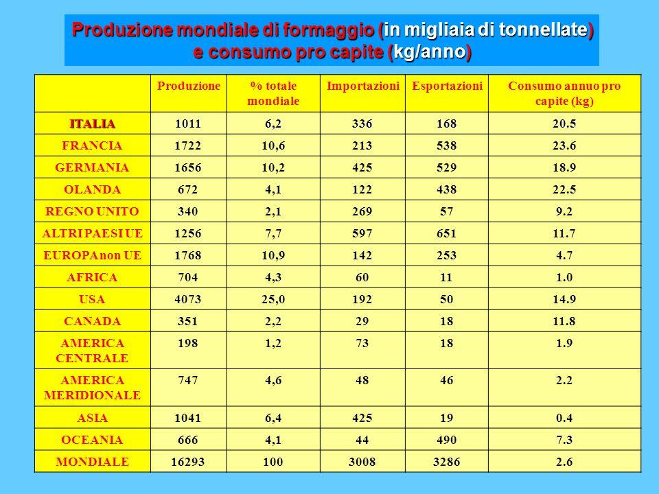 Produzione% totale mondiale ImportazioniEsportazioniConsumo annuo pro capite (kg) ITALIA10116,233616820.5 FRANCIA172210,621353823.6 GERMANIA165610,242