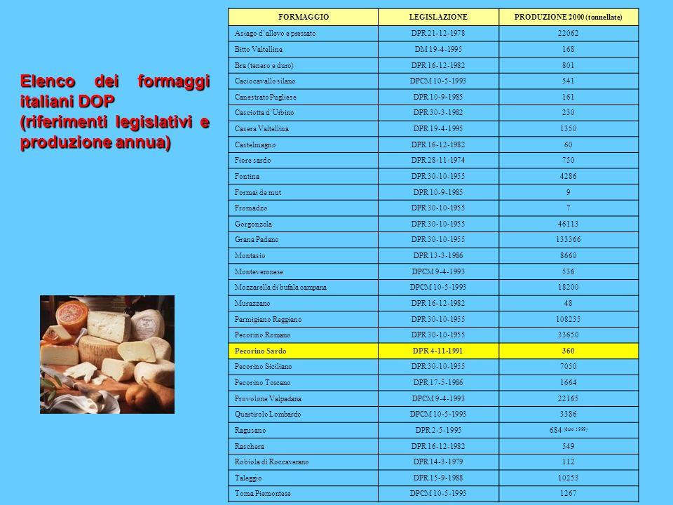 FORMAGGIOLEGISLAZIONEPRODUZIONE 2000 (tonnellate) Asiago dallevo e pressatoDPR 21-12-197822062 Bitto ValtellinaDM 19-4-1995168 Bra (tenero e duro)DPR