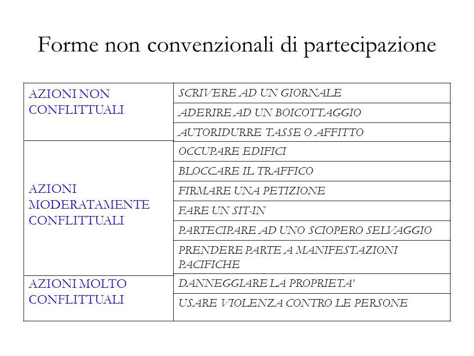 Forme non convenzionali di partecipazione AZIONI NON CONFLITTUALI AZIONI MODERATAMENTE CONFLITTUALI AZIONI MOLTO CONFLITTUALI SCRIVERE AD UN GIORNALE