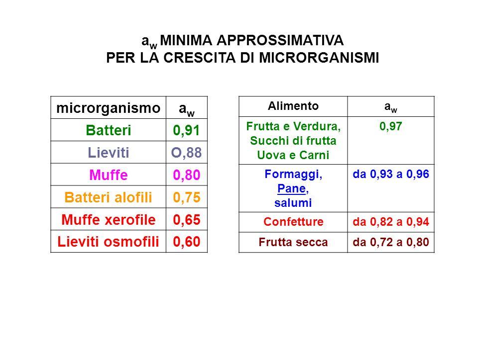 a w MINIMA APPROSSIMATIVA PER LA CRESCITA DI MICRORGANISMI microrganismoawaw Batteri0,91 LievitiO,88 Muffe0,80 Batteri alofili0,75 Muffe xerofile0,65