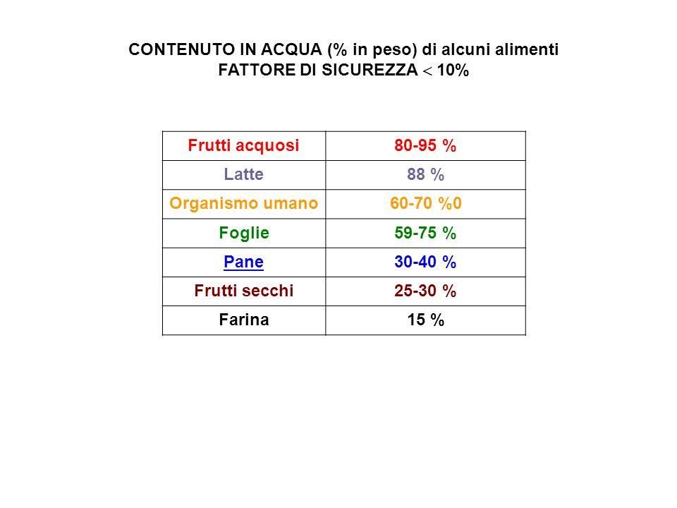 CONTENUTO IN ACQUA (% in peso) di alcuni alimenti FATTORE DI SICUREZZA 10% Frutti acquosi80-95 % Latte88 % Organismo umano60-70 %0 Foglie59-75 % Pane3