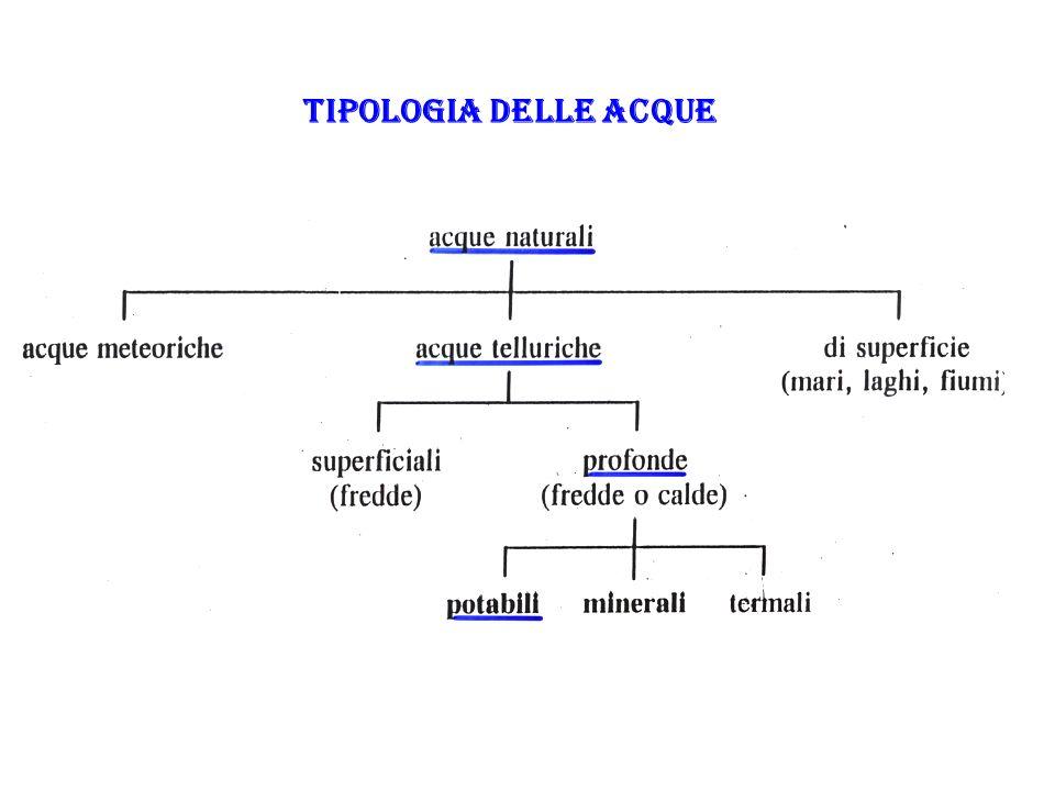 TIPOLOGIA DELLE ACQUE
