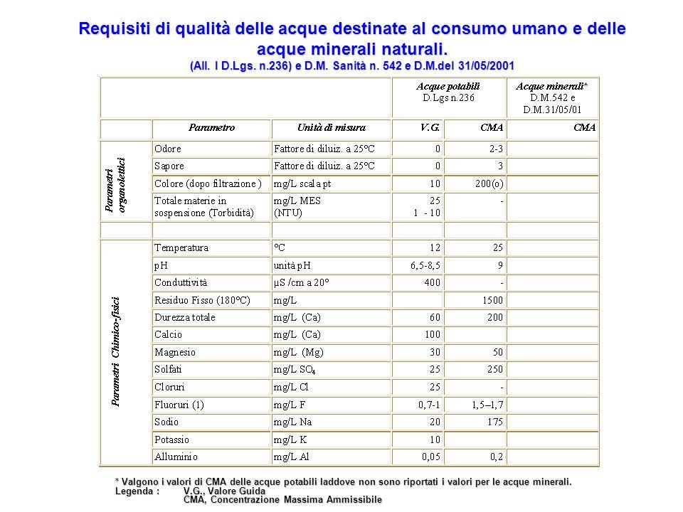 Requisiti di qualità delle acque destinate al consumo umano e delle acque minerali naturali. (All. I D.Lgs. n.236) e D.M. Sanità n. 542 e D.M.del 31/0