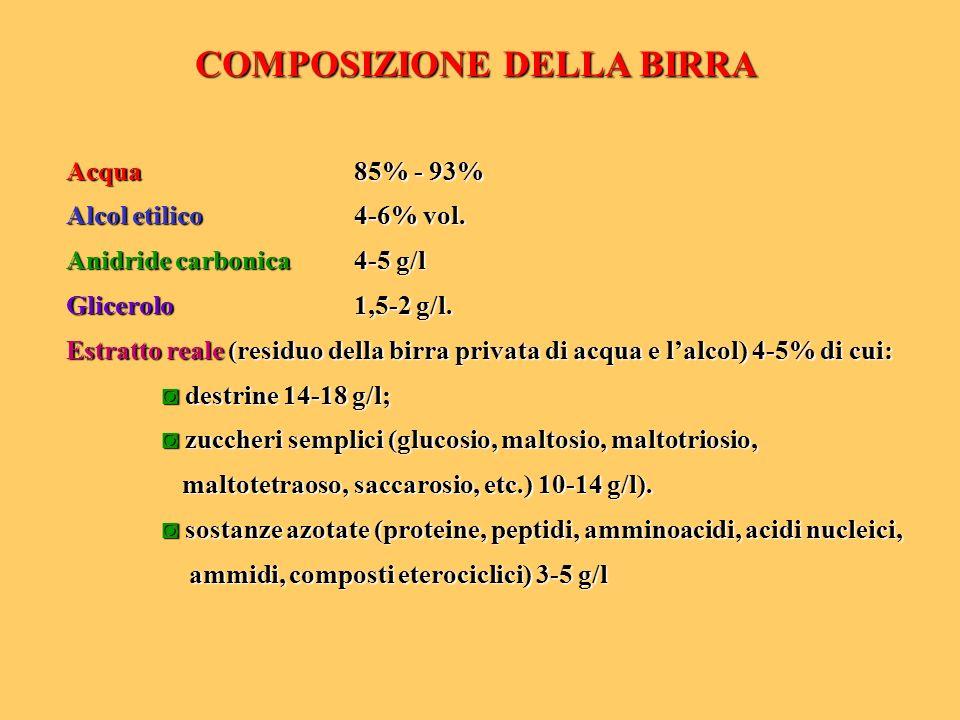 COMPOSIZIONE DELLA BIRRA Acqua 85% - 93% Alcol etilico 4-6% vol. Anidride carbonica 4-5 g/l Glicerolo 1,5-2 g/l. Estratto reale (residuo della birra p