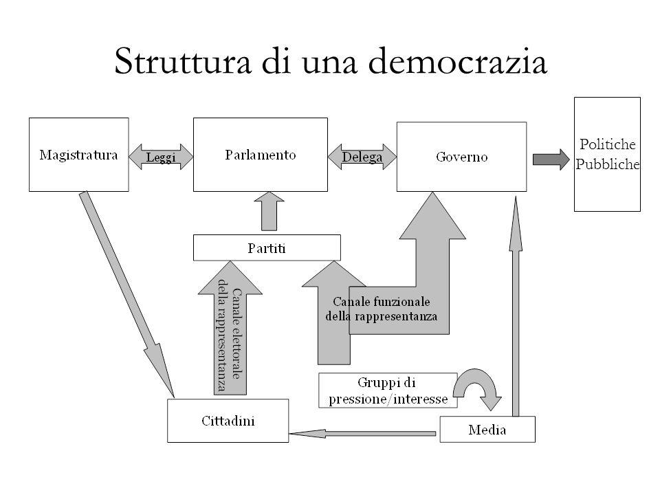 Struttura di una democrazia Politiche Pubbliche