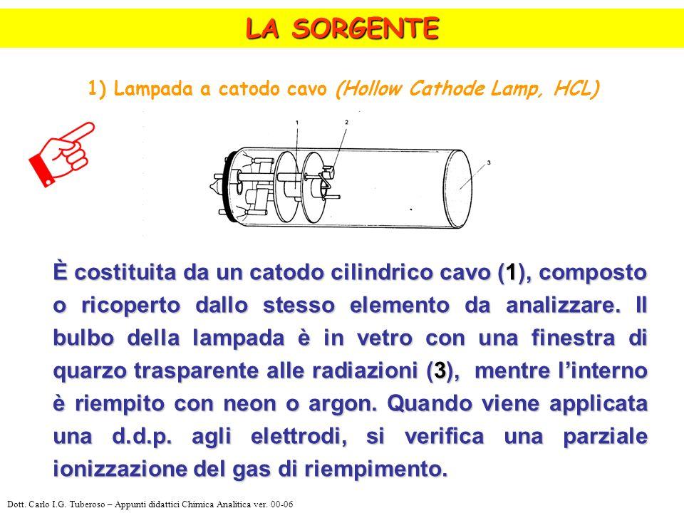 1) Lampada a catodo cavo (Hollow Cathode Lamp, HCL) È costituita da un catodo cilindrico cavo (1), composto o ricoperto dallo stesso elemento da analizzare.