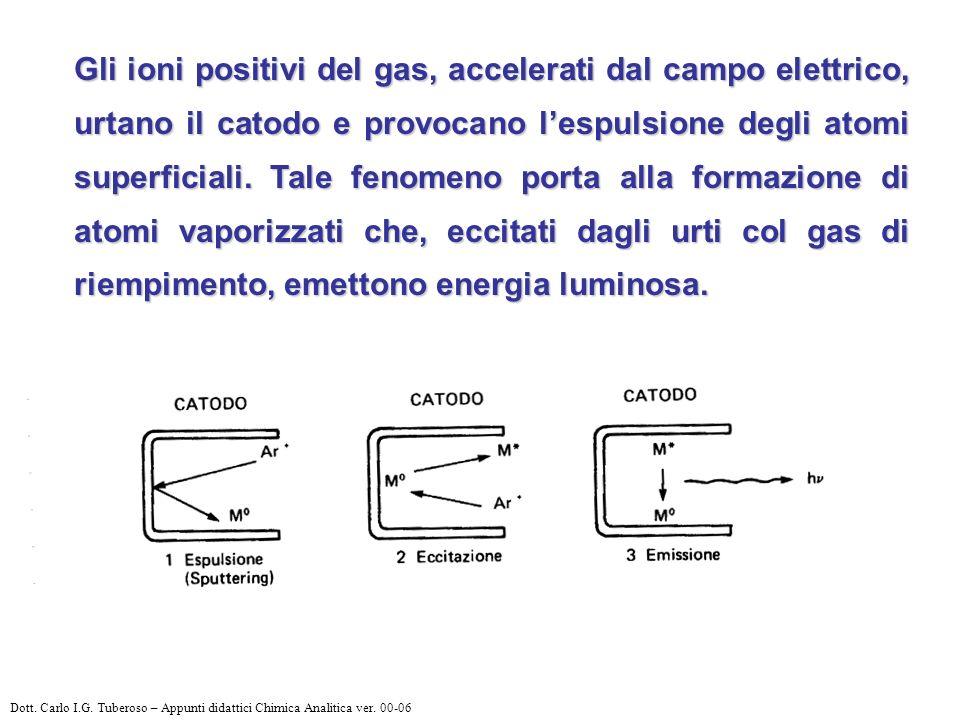 Gli ioni positivi del gas, accelerati dal campo elettrico, urtano il catodo e provocano lespulsione degli atomi superficiali.