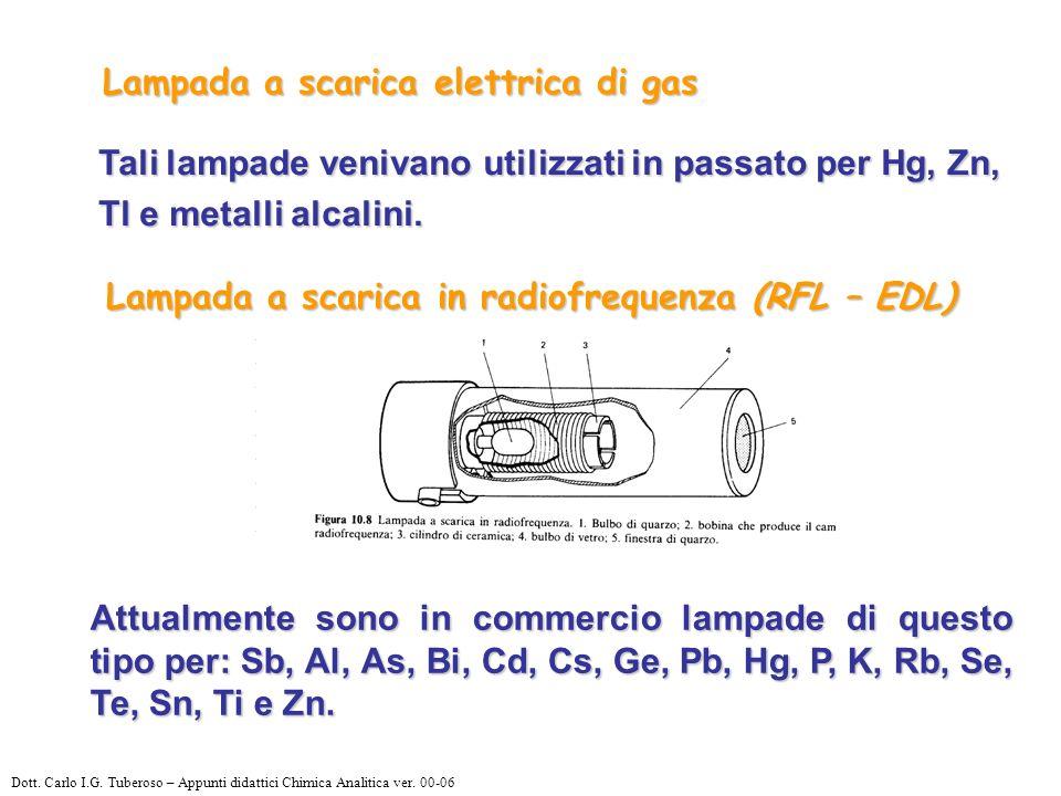 Lampada a scarica elettrica di gas Lampada a scarica in radiofrequenza (RFL – EDL) Tali lampade venivano utilizzati in passato per Hg, Zn, Tl e metalli alcalini.