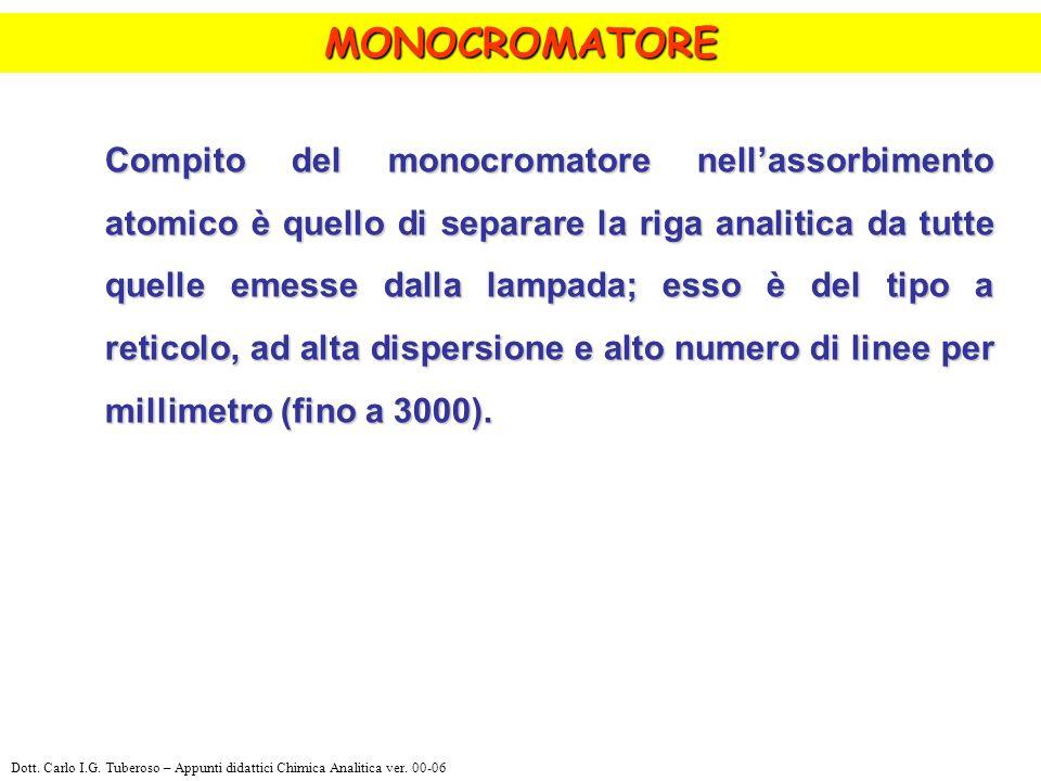 Compito del monocromatore nellassorbimento atomico è quello di separare la riga analitica da tutte quelle emesse dalla lampada; esso è del tipo a reticolo, ad alta dispersione e alto numero di linee per millimetro (fino a 3000).