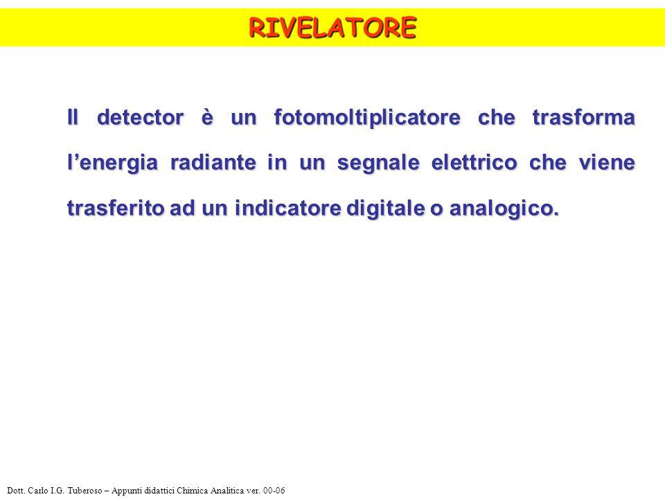 Il detector è un fotomoltiplicatore che trasforma lenergia radiante in un segnale elettrico che viene trasferito ad un indicatore digitale o analogico.