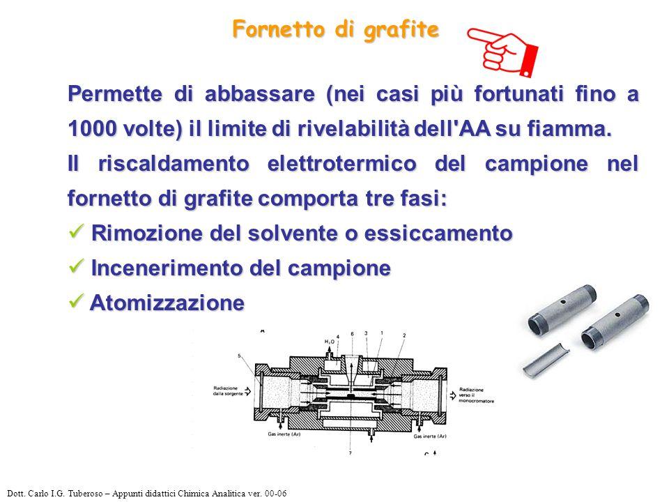 Fornetto di grafite Permette di abbassare (nei casi più fortunati fino a 1000 volte) il limite di rivelabilità dell AA su fiamma.