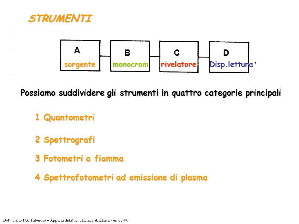 Possiamo suddividere gli strumenti in quattro categorie principali 1 Quantometri 2 Spettrografi 3 Fotometri a fiamma 4 Spettrofotometri ad emissione di plasma STRUMENTI sorgente monocromrivelatoreDisp.lettura Dott.