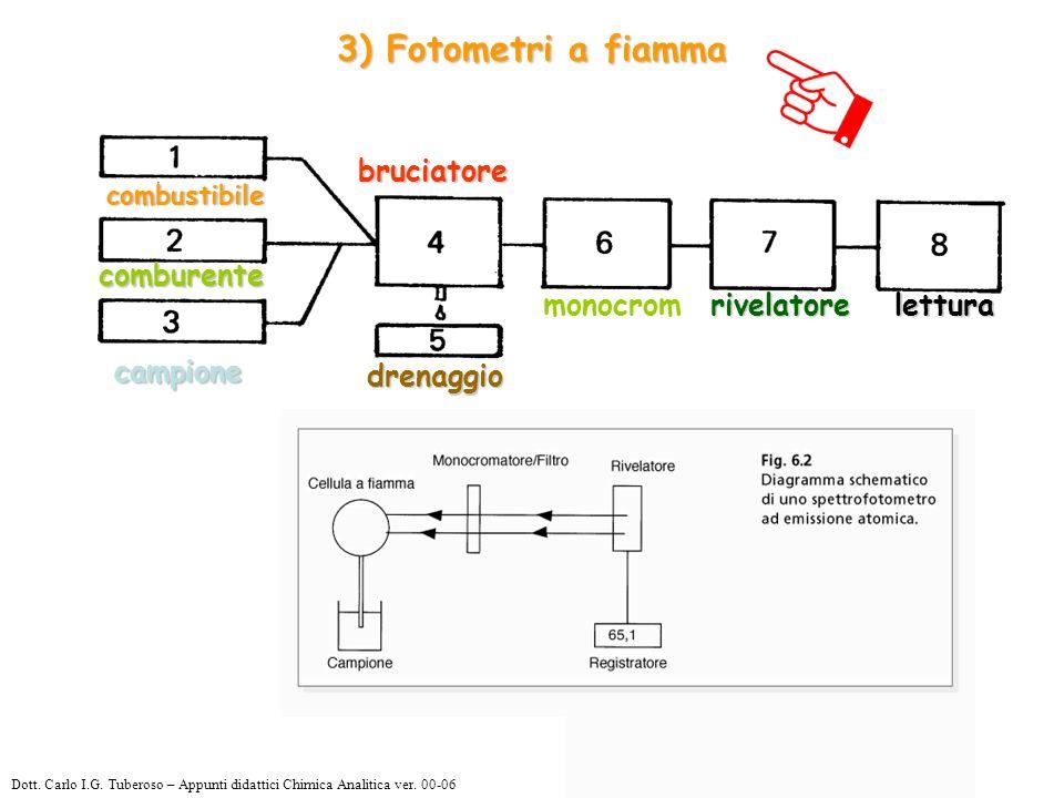 3) Fotometri a fiamma combustibile comburente campione drenaggio bruciatore monocromrivelatorelettura Dott.