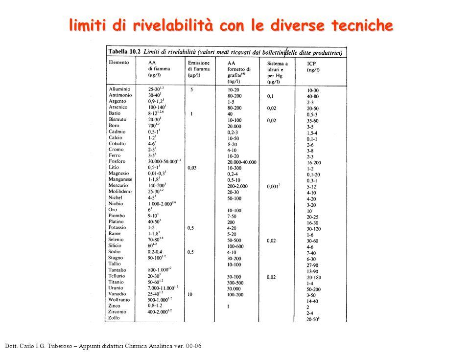 limiti di rivelabilità con le diverse tecniche Dott.