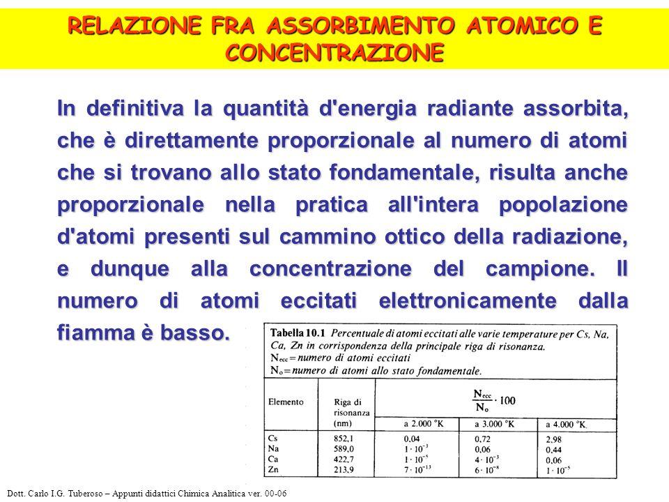 1)Lampada a catodo cavo 2)Chopper 3)Lampada a deuterio 4)Parti ottiche 5)Sistema di Atomizzazione 6)Monocromatore 7)Detector Schema di uno spettrofotometro AA a singolo raggio con correttore di fondo Dott.