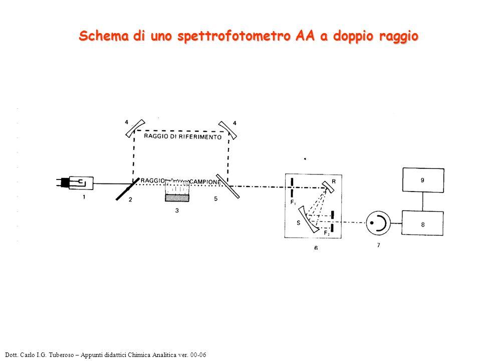 Schema di uno spettrofotometro AA a doppio raggio Dott.