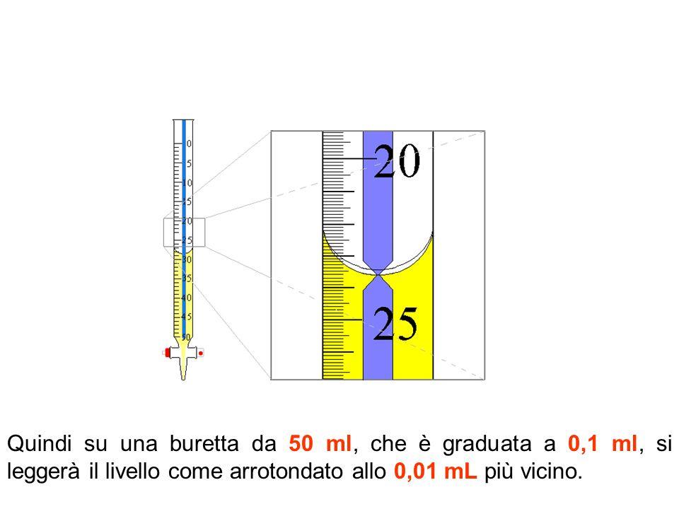 Quindi su una buretta da 50 ml, che è graduata a 0,1 ml, si leggerà il livello come arrotondato allo 0,01 mL più vicino.