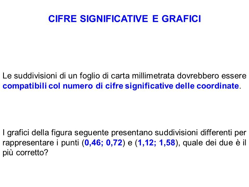 CIFRE SIGNIFICATIVE E GRAFICI Le suddivisioni di un foglio di carta millimetrata dovrebbero essere compatibili col numero di cifre significative delle coordinate.