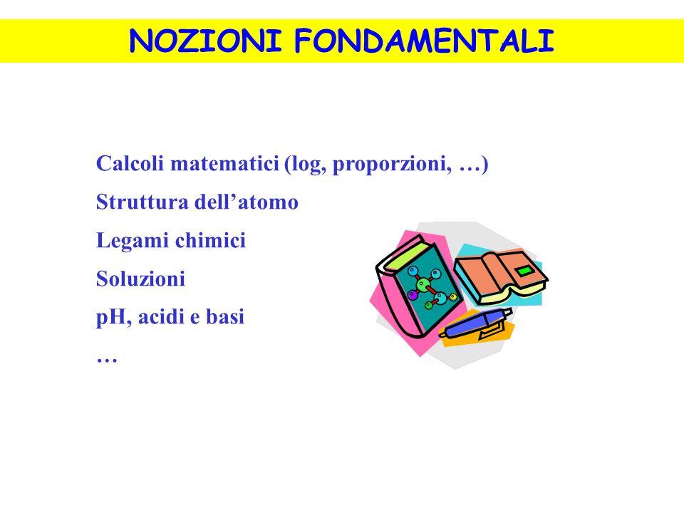 Calcoli matematici (log, proporzioni, …) Struttura dellatomo Legami chimici Soluzioni pH, acidi e basi … NOZIONI FONDAMENTALI