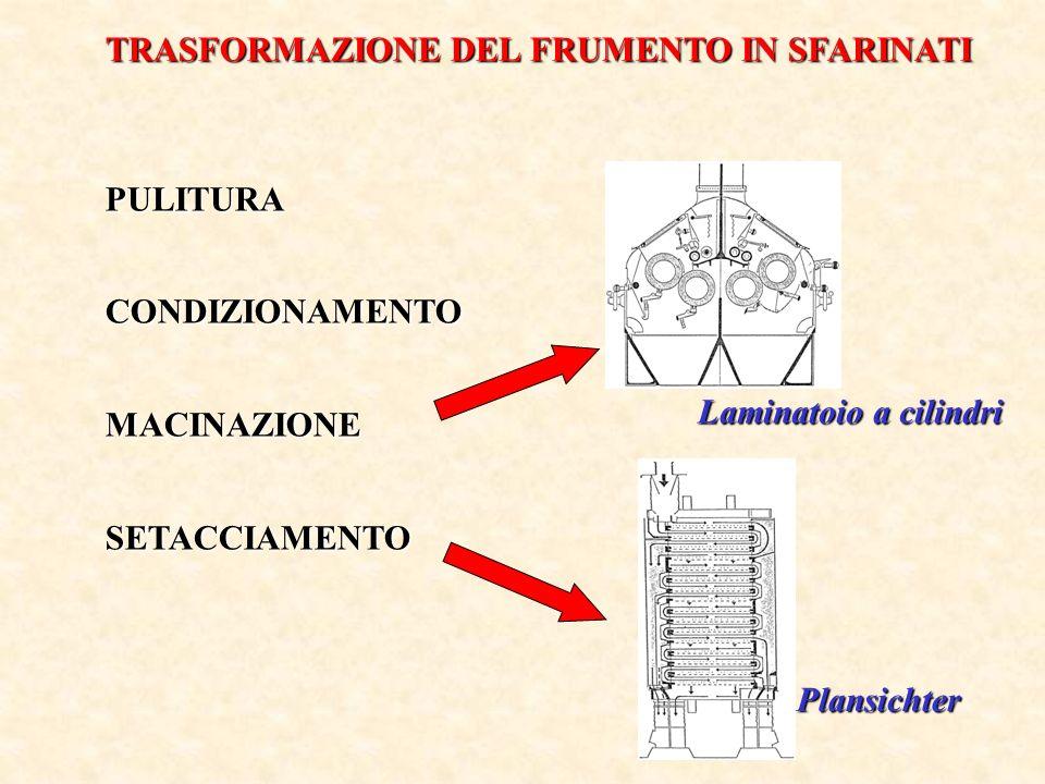 PULITURACONDIZIONAMENTOMACINAZIONESETACCIAMENTO Plansichter Laminatoio a cilindri TRASFORMAZIONE DEL FRUMENTO IN SFARINATI