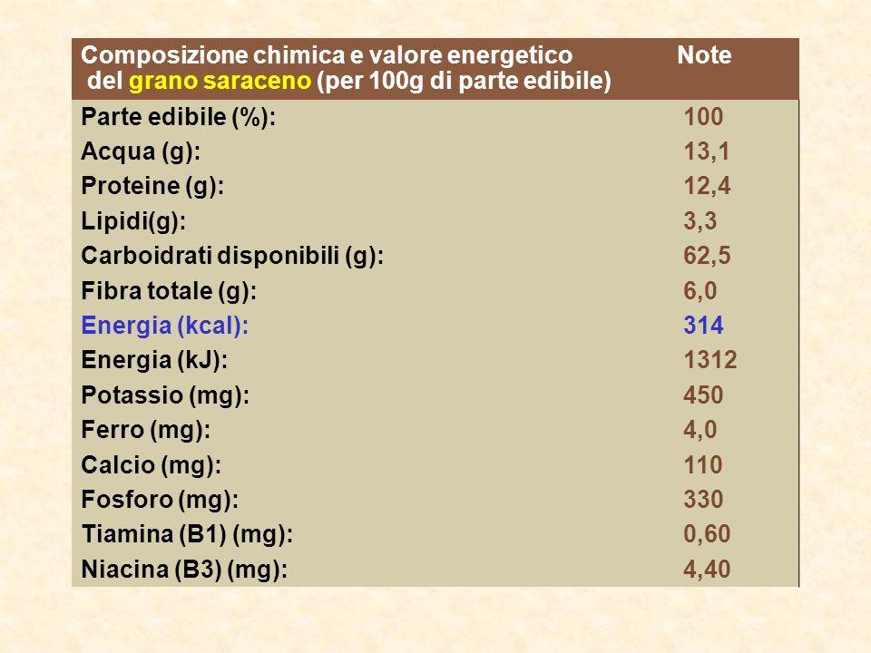 Composizione chimica e valore energetico del grano saraceno (per 100g di parte edibile) Note Parte edibile (%): 100 Acqua (g): 13,1 Proteine (g): 12,4